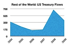 Foreign net flows to US Treasuries, US$ B, to Q2 2009