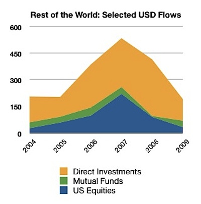 Fed Flow of Funds Table F.107, US$ billions (annual flows) to Q2 2009