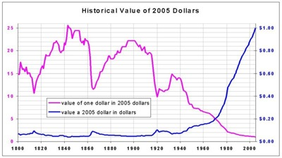The US dollar has  declined since FDR abandoned the gold standard